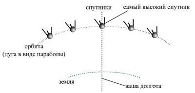Какой спутник у триколор